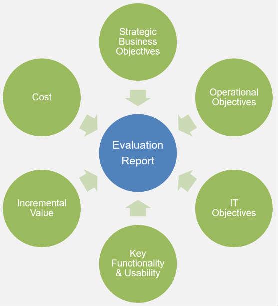 EWM-Evaluation-Report