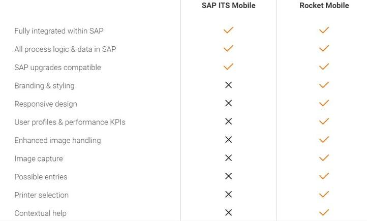 Rocket Mobile Comparison Chart Features