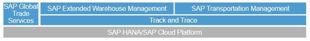SAP-transport-management-1