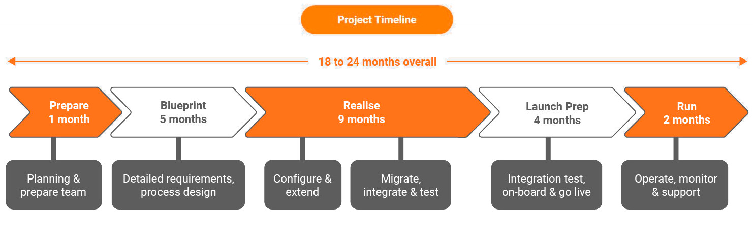 project-timeline-desktop-18-24-months-heading-added