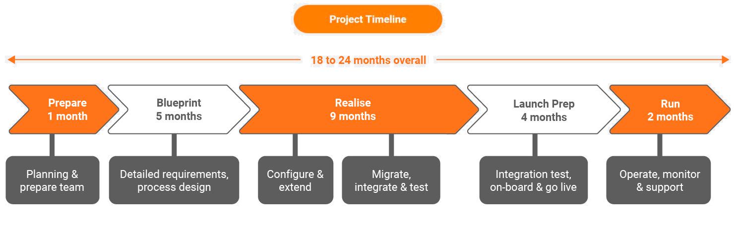 project-timeline-desktop-18-24-months-heading-added