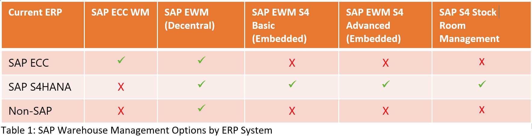 s4HANA decision matrix