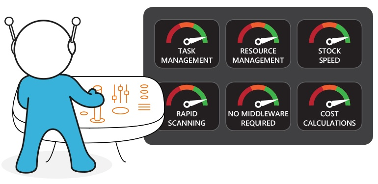 How Could You Benefit From SAP Extended Warehouse Management (EWM)? Let Me Count the Ways